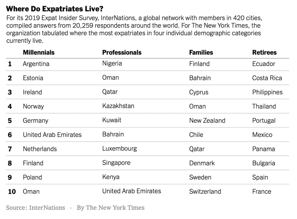 New York Times table showing most popular countries for expats