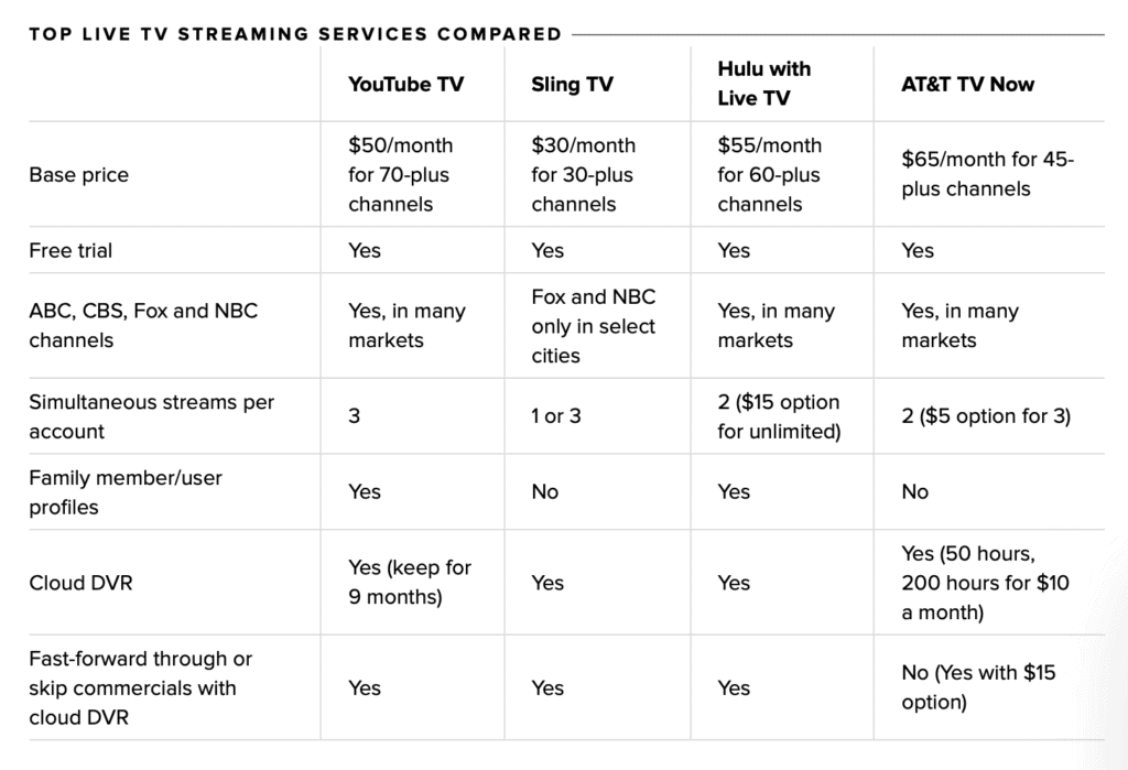 source: cnet live streaming services compared