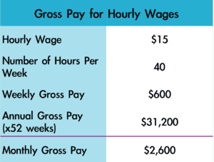 gross pay hourly wages example table