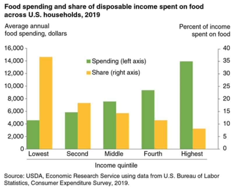 USDA food spending vs household income cheap foods to buy when you're broke